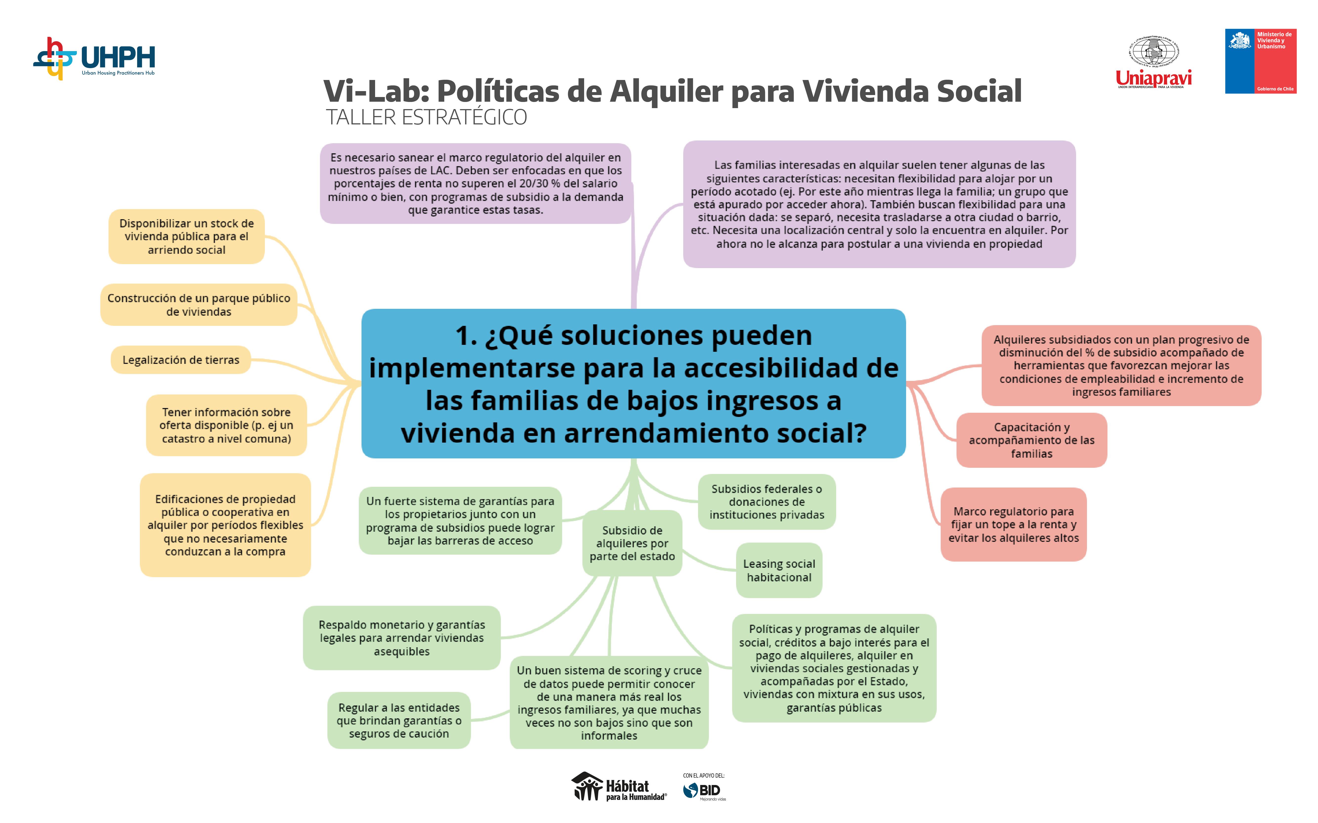 POLÍTICAS DE ALQUILER_MAPAS MENTALESArtboard 1