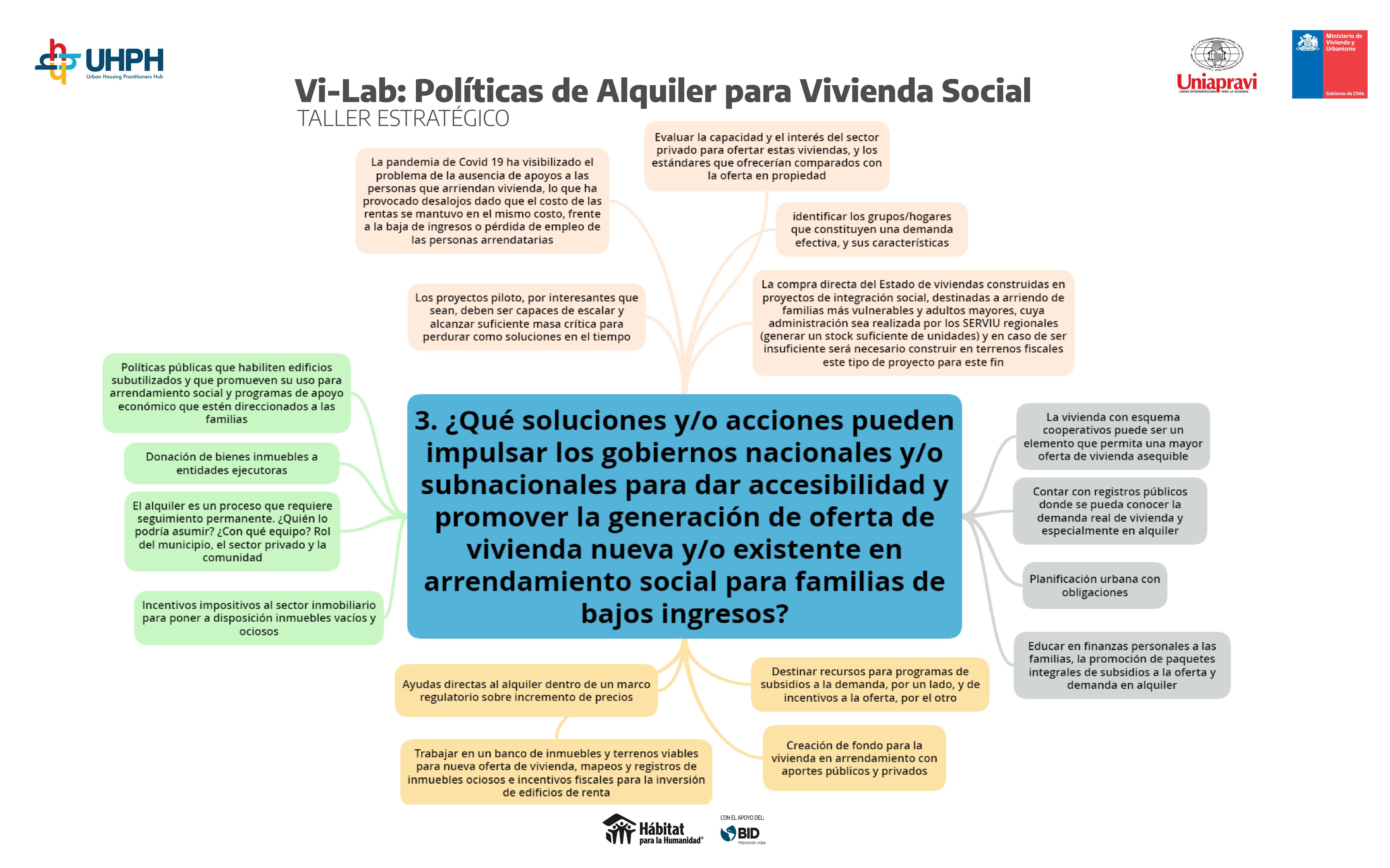 POLÍTICAS DE ALQUILER_MAPAS MENTALESArtboard 3